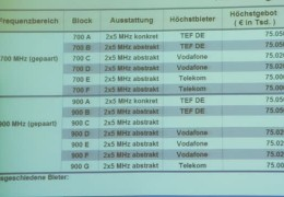 Frequenzversteigerung in Mainz