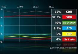 Wahlspezial Dreyer: Was sagen die Umfragen?