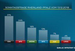 Sonntagsfrage: SPD verliert – CDU gewinnt