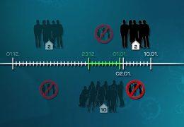 Teil-Lockdown schon bis zum 10. Januar verlängert
