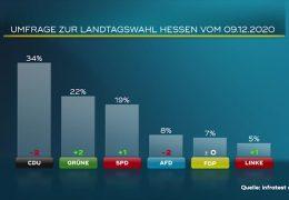Umfrage zur Landtagswahl in Hessen